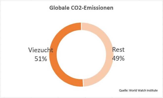 Viehzucht Emissionen